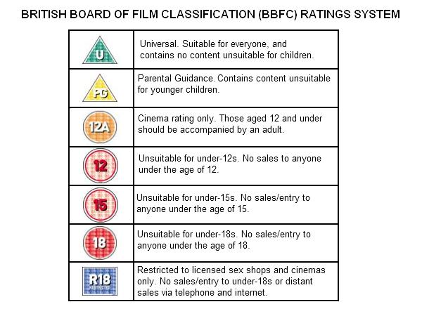 film ratings trivia